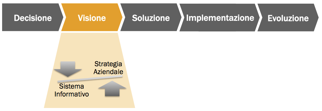 Software Selection di un Sistema Informativo: una scelta strategica