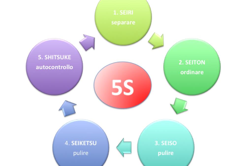 Le 5S per l'ottimizzazione del posto di lavoro