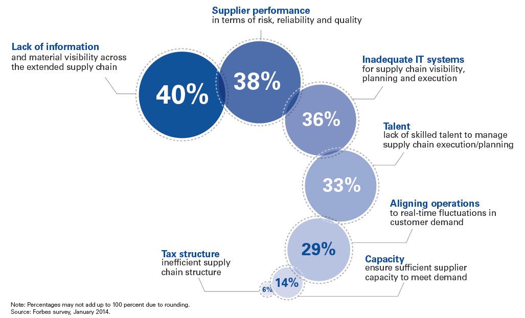 Supply Chain: soddisfacente oggi, migliore domani