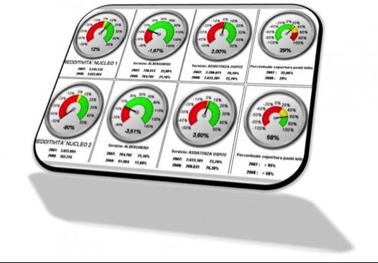 L'importanza di un sistema integrato di controllo di gestione in azienda