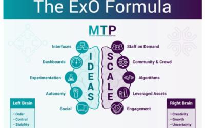 Organizzazioni Esponenziali e strategie digitali